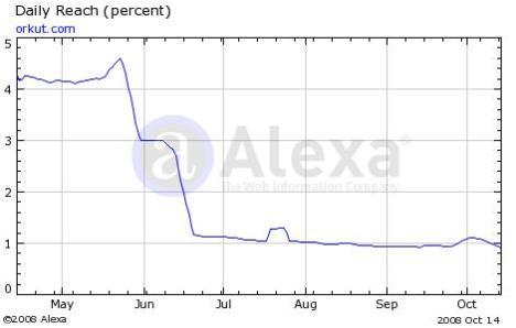 orkut.com realmente teve uma queda brusca!