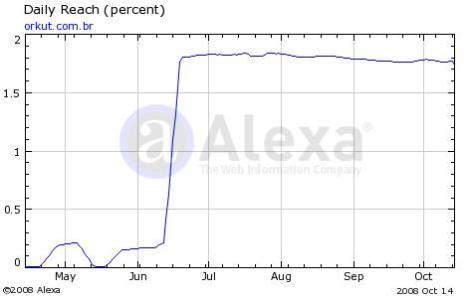 orkut.com.BR teve um aumento estratosférico!
